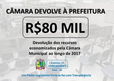 Câmara devolve a Prefeitura R$80 mil.